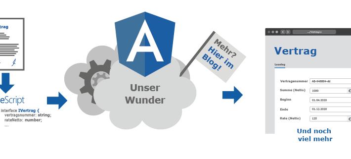 Angular-Formulare aus Annotationen in Geschäftsobjekten
